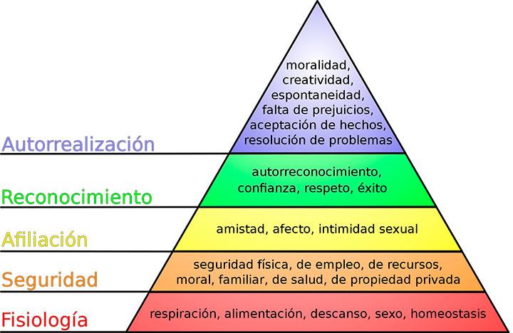 imagen-de-la-piramide-de-maslow